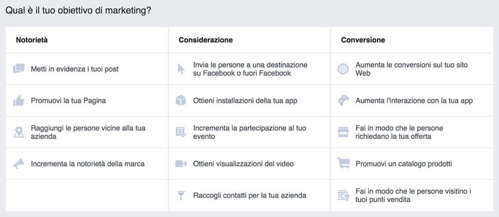 obiettivi di marketing delle inserzioni di Facebook